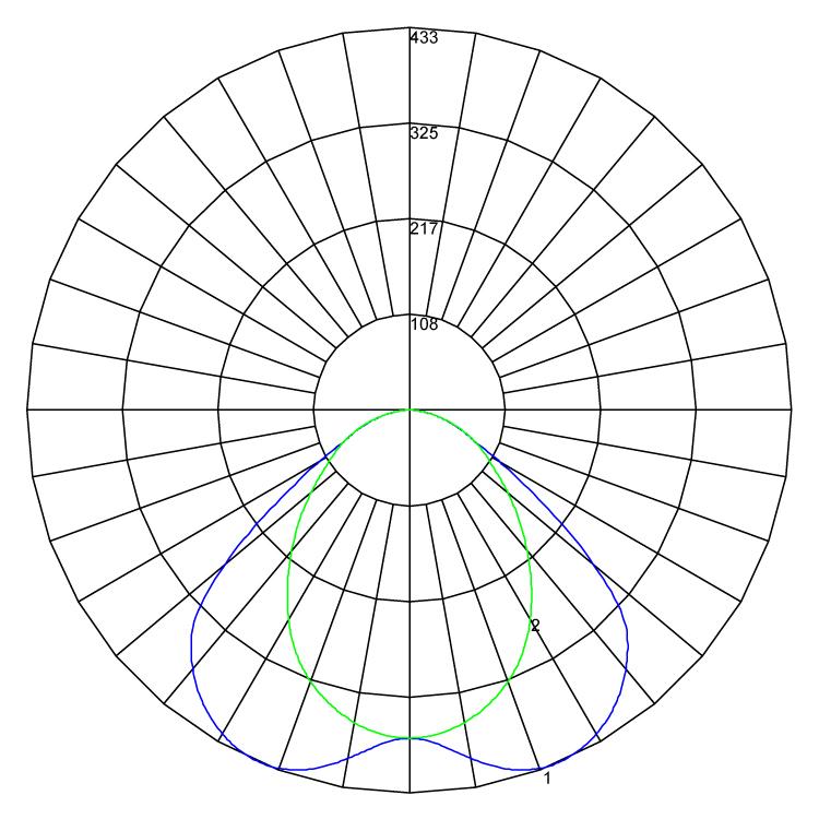 Circadia black polarcurve v1