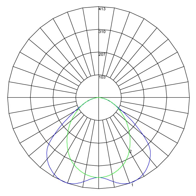 Circadia white polarcurve v1