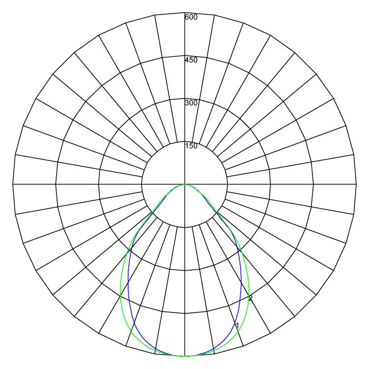 Cleanroom IP44 1102 polarcurve v1