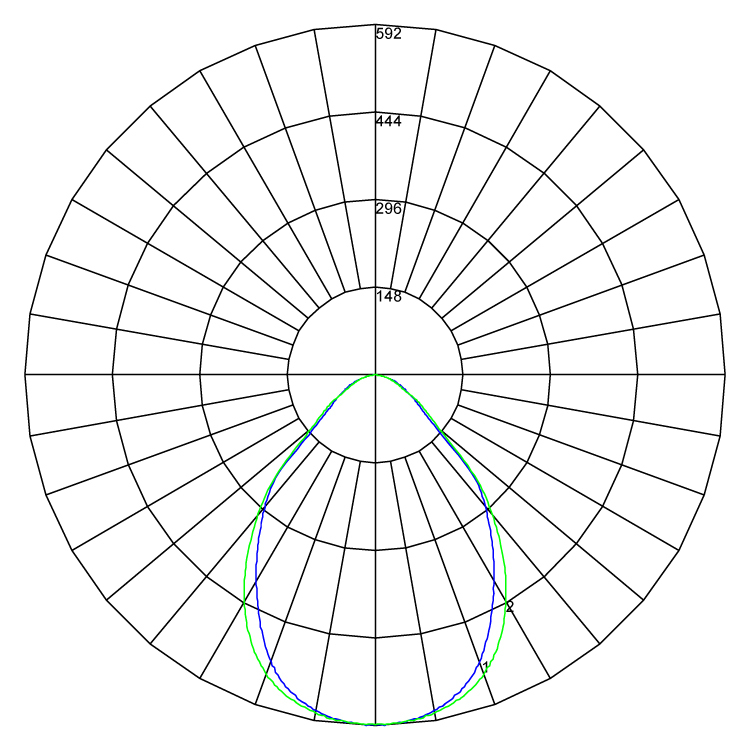 Cleanroom IP65 polarcurve v1