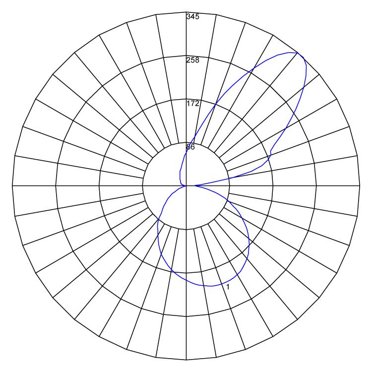 Concava polarcurve v1