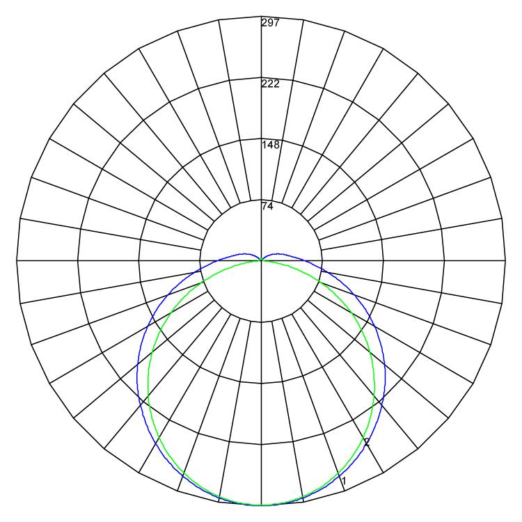 Densus polarcurve v1