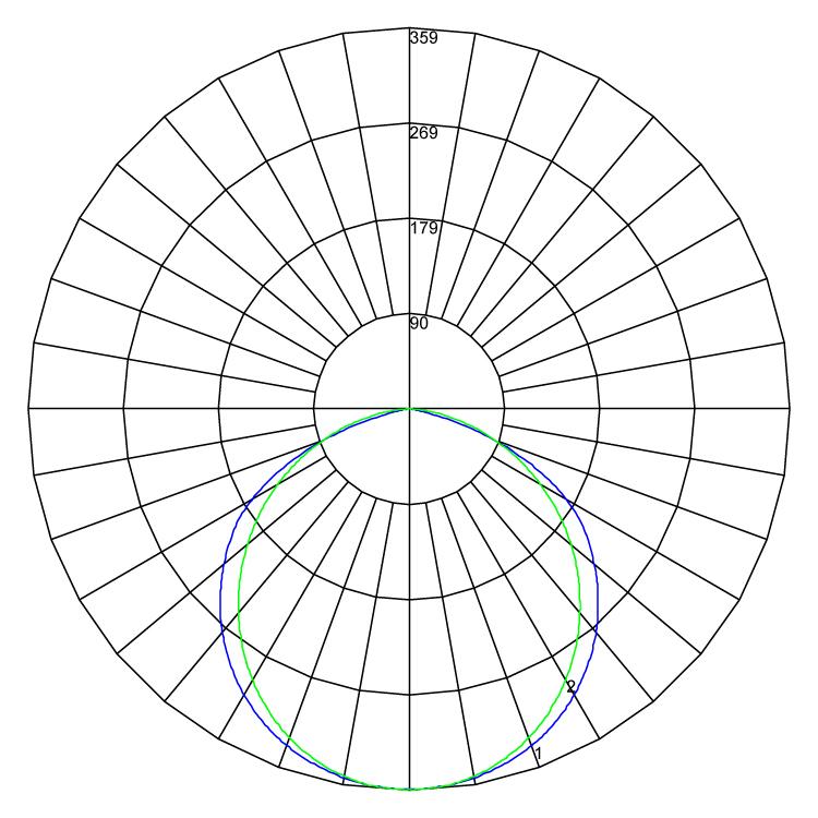 Evoline 300 polarcurve v1