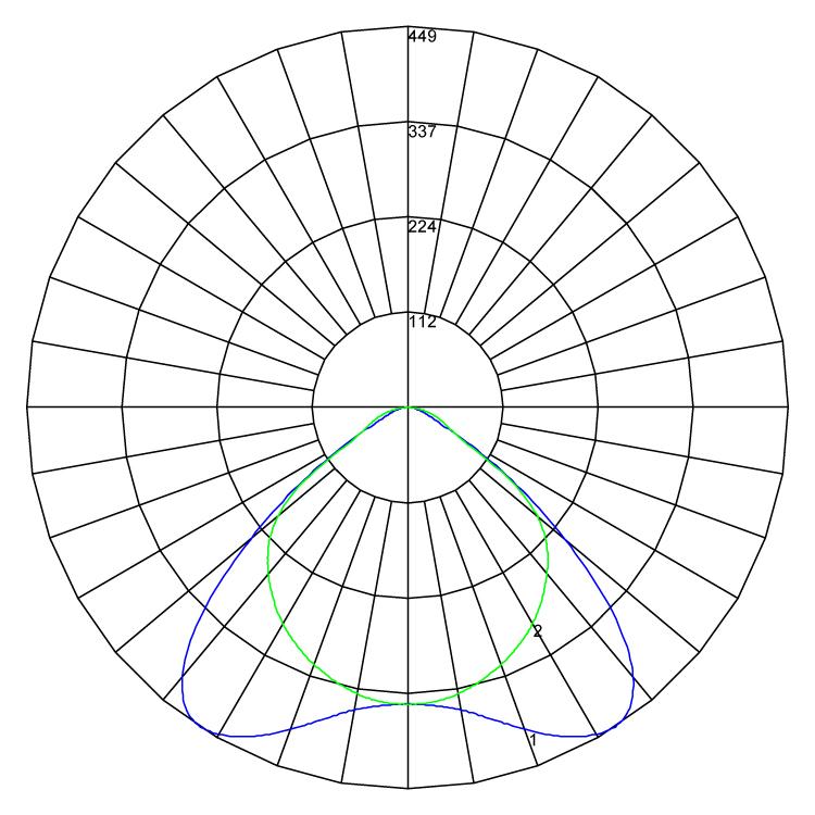 Indigo Maestro Beta polarcurve v1