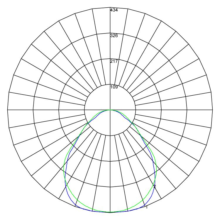 Indigo Maestro Delta polarcurve v1