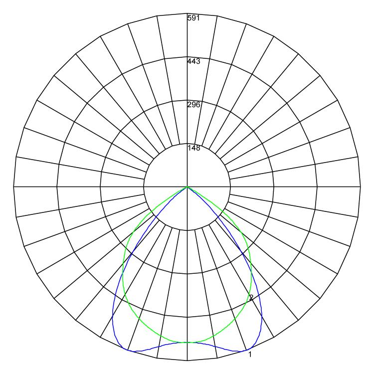 Multifive polarcurve v1