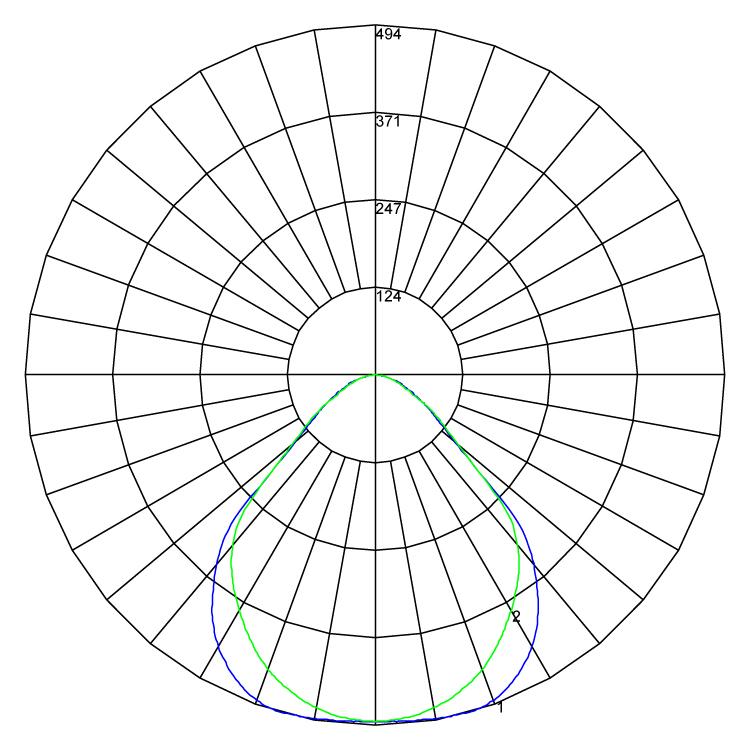 Operating Theatre Light polarcurve v1