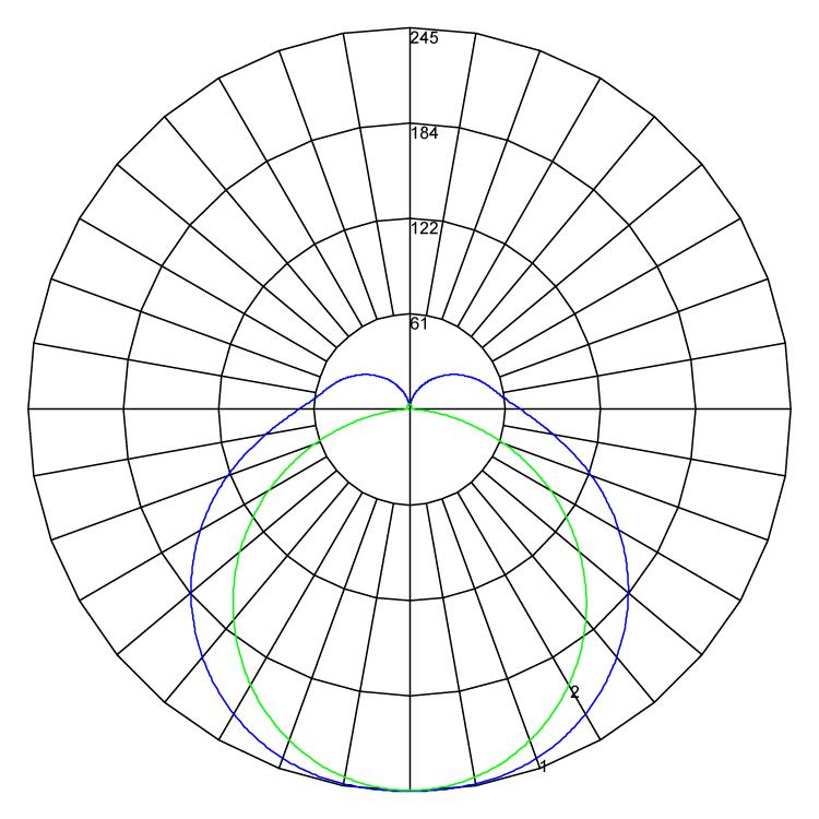 Rapid LED polarcurve v1