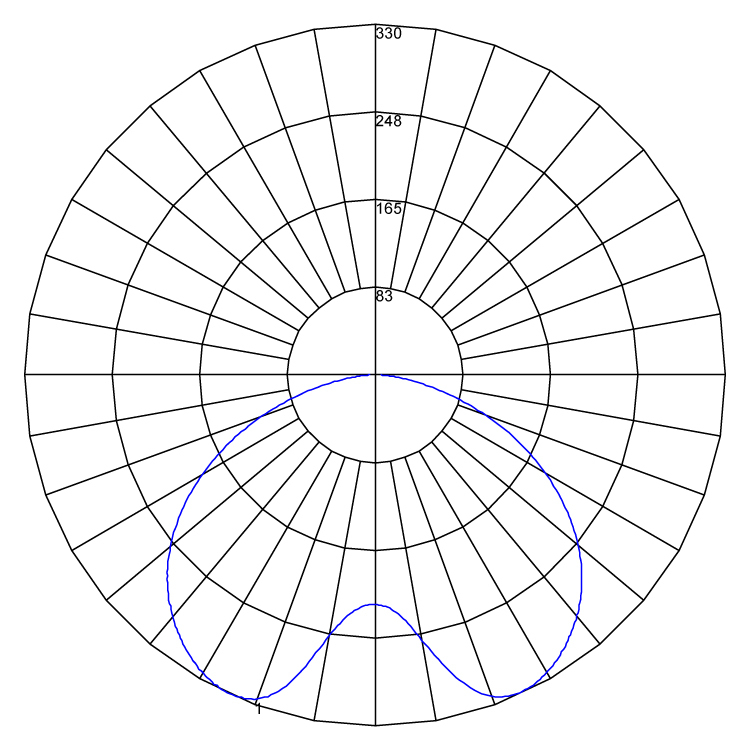 Vanguard polarcurve v1