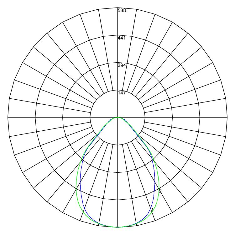 Vertex polarcurve v1