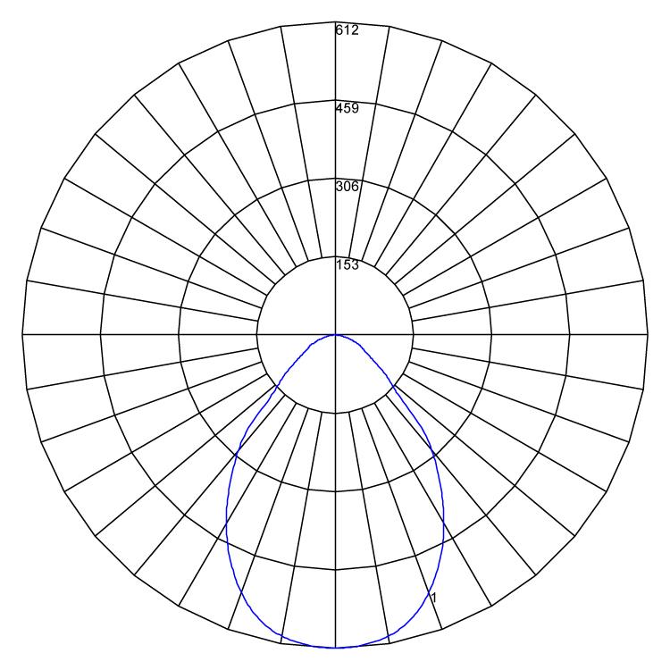 Herculed polarcurve v1